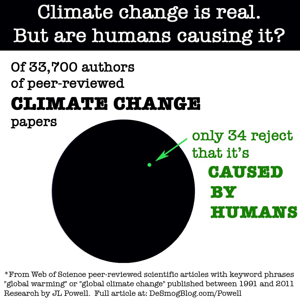 climatecircles