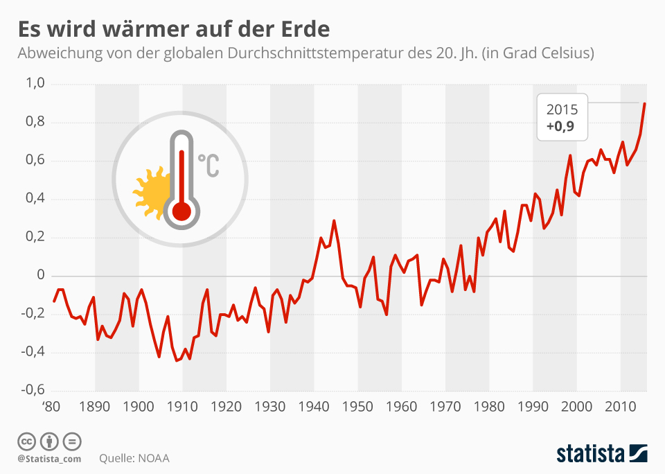 infografik_4708_abweichung_von_der_globalen_durchschnittstemperatur_n